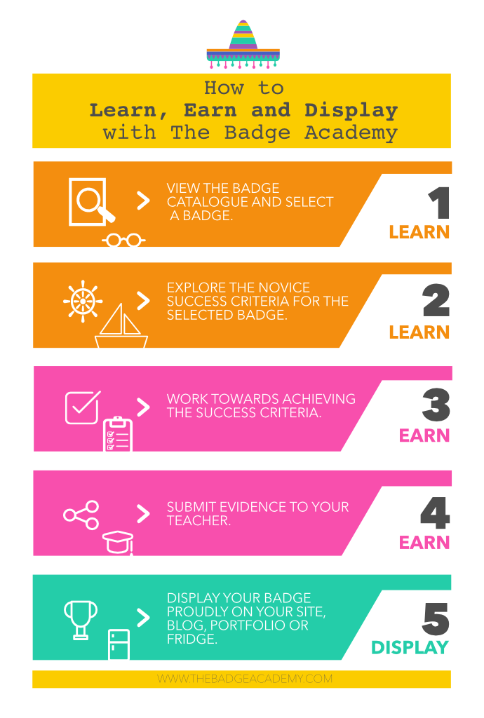 Instructions for the Badge Aacdemy